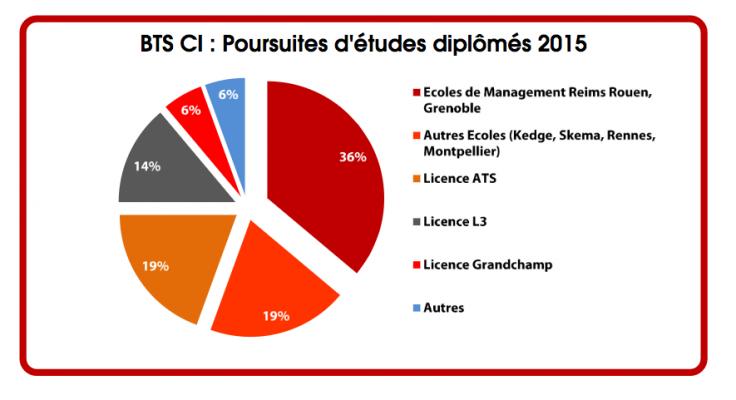 VFE Bằng BTS Thương mại quốc tế (BTS CI) tại Pháp 1
