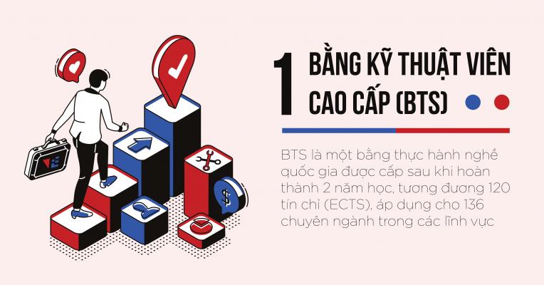 VFE-du-hoc-Phap-chuong-trinh-BTS-1
