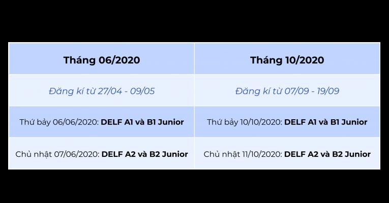 Lịch thi DELF-DALF 2020, lệ phí và cách thức đăng ký