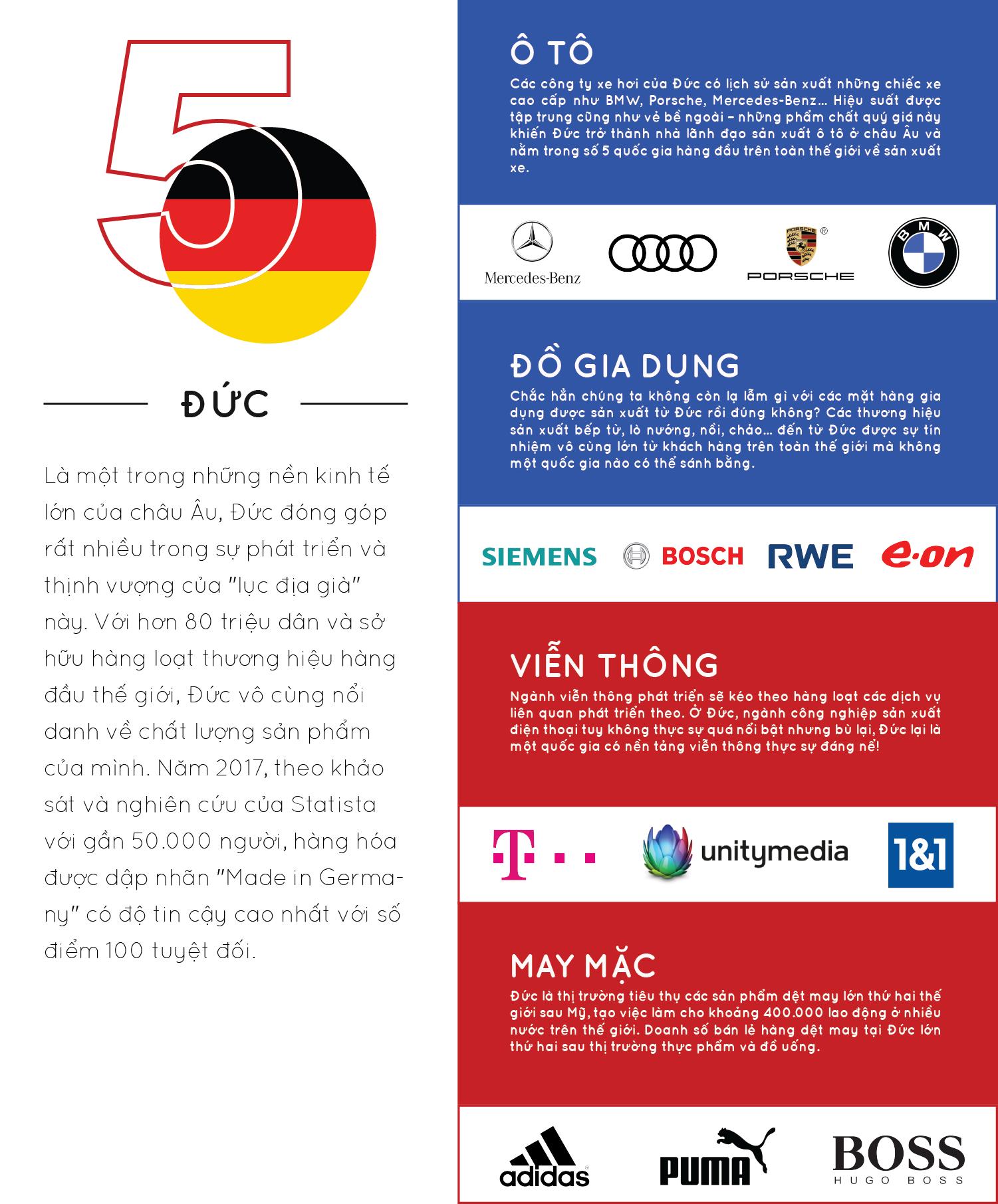 top các quốc gia có thương hiệu nổi tiếng thế giới